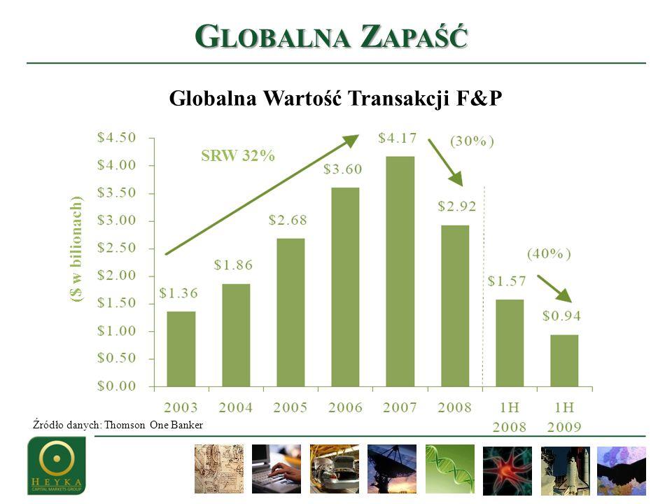 SRW 32% ($ w bilionach) Globalna Wartość Transakcji F&P Źródło danych: Thomson One Banker G LOBALNA Z APAŚĆ