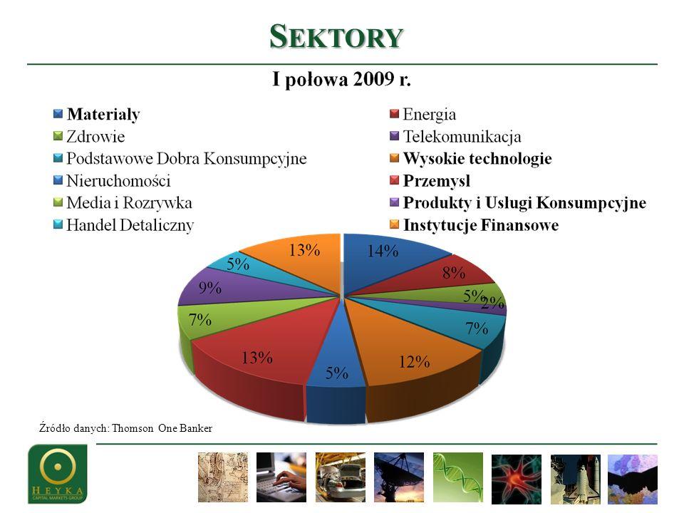 S EKTORY Źródło danych: Thomson One Banker