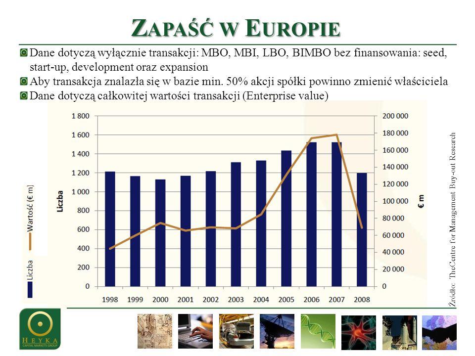 Z APAŚĆ K RAJÓW Źródło: TheCentre for Management Buy-out Research Wartość rynku wykupów w poszczególnych krajach Europy (mln, 2007-2008)