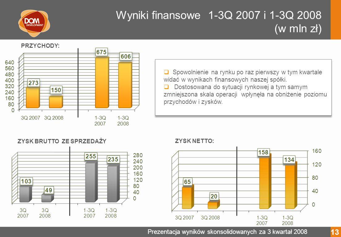 Prezentacja wyników skonsolidowanych za 3 kwartał 2008 Wyniki finansowe 1-3Q 2007 i 1-3Q 2008 (w mln zł) ZYSK NETTO: PRZYCHODY: Spowolnienie na rynku po raz pierwszy w tym kwartale widać w wynikach finansowych naszej spółki.