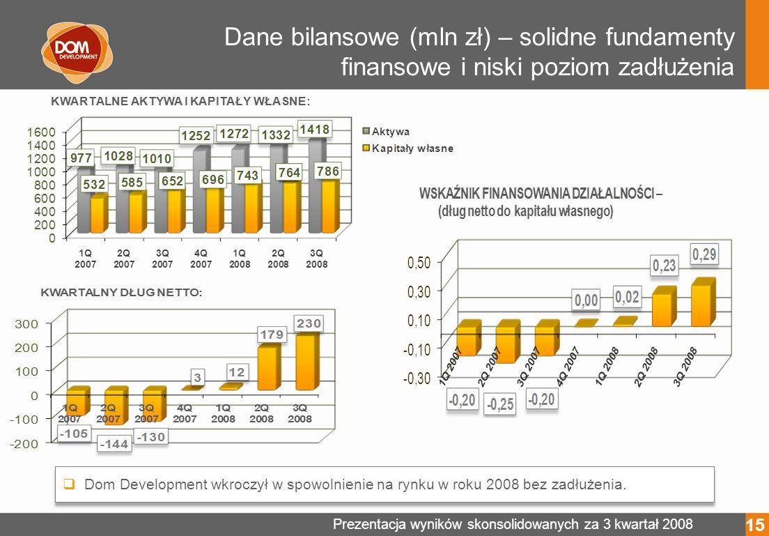 Prezentacja wyników skonsolidowanych za 3 kwartał 2008 Dane bilansowe (mln zł) – solidne fundamenty finansowe i niski poziom zadłużenia 15 Dom Development wkroczył w spowolnienie na rynku w roku 2008 bez zadłużenia.