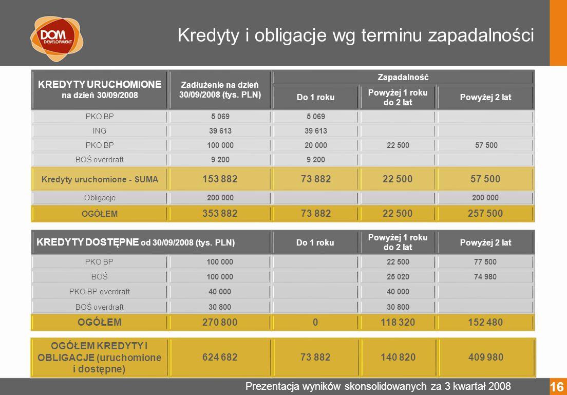 Prezentacja wyników skonsolidowanych za 3 kwartał 2008 Kredyty i obligacje wg terminu zapadalności KREDYTY URUCHOMIONE na dzień 30/09/2008 Zadłużenie na dzień 30/09/2008 (tys.