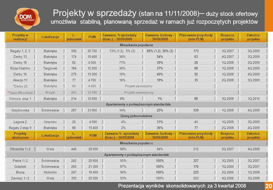 Prezentacja wyników skonsolidowanych za 3 kwartał 2008 Projekty w sprzedaży (stan na 11/11/2008) – duży stock ofertowy umożliwia stabilną, planowaną sprzedaż w ramach już rozpoczętych projektów Projekty w realizacji Lokalizacja L.