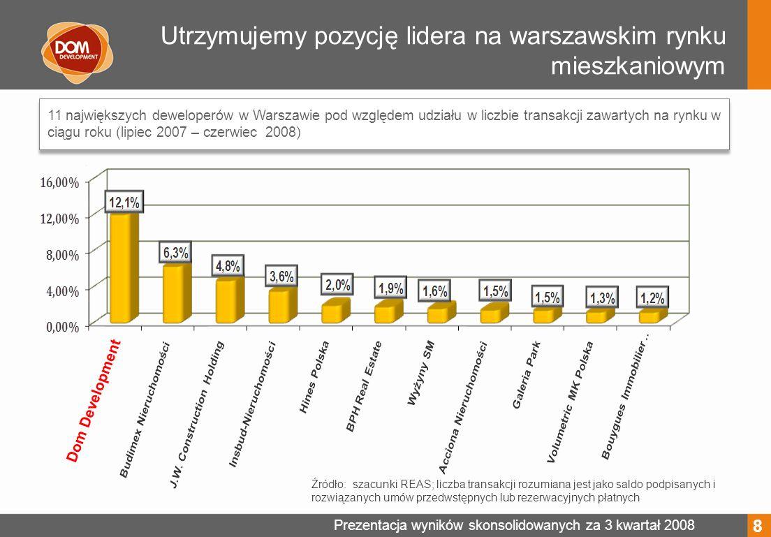 Prezentacja wyników skonsolidowanych za 3 kwartał 2008 Utrzymujemy pozycję lidera na warszawskim rynku mieszkaniowym 11 największych deweloperów w Warszawie pod względem udziału w liczbie transakcji zawartych na rynku w ciągu roku (lipiec 2007 – czerwiec 2008) Źródło: szacunki REAS; liczba transakcji rozumiana jest jako saldo podpisanych i rozwiązanych umów przedwstępnych lub rezerwacyjnych płatnych 8 Dom Development