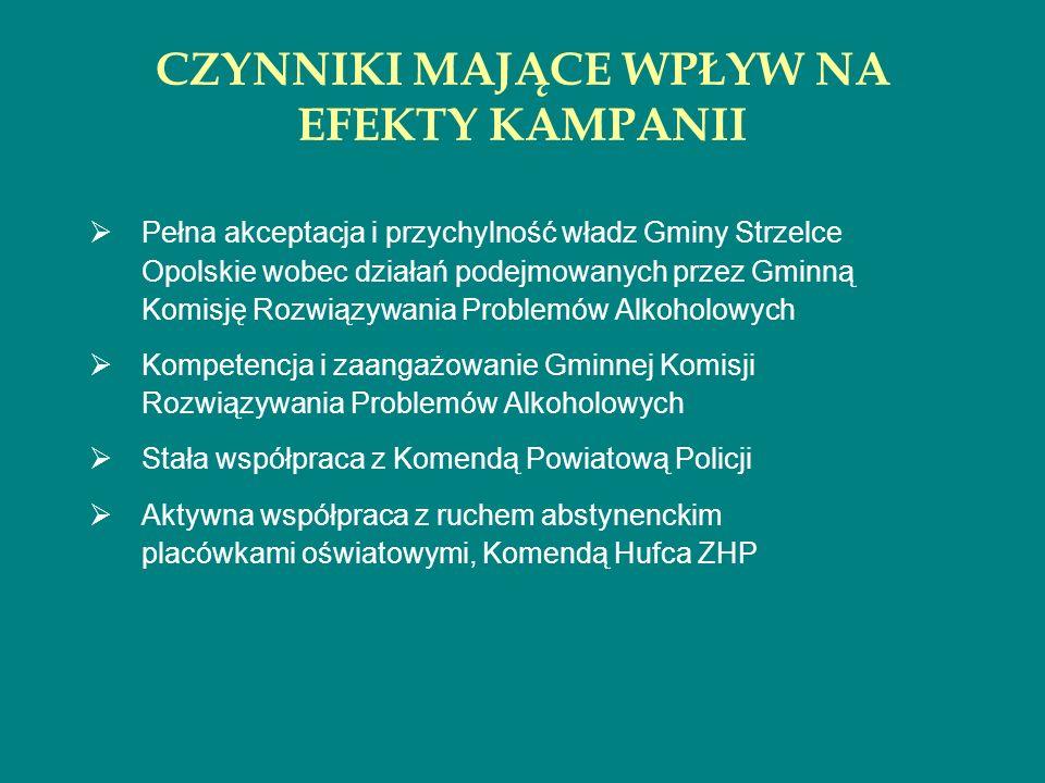 CZYNNIKI MAJĄCE WPŁYW NA EFEKTY KAMPANII Pełna akceptacja i przychylność władz Gminy Strzelce Opolskie wobec działań podejmowanych przez Gminną Komisj