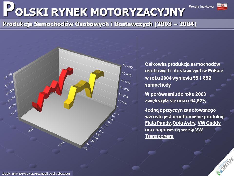 P OLSKI RYNEK MOTORYZACYJNY Produkcja Samochodów Osobowych i Dostawczych (2003 – 2004) Źródło: IBRM SAMAR, Fiat, FSO, Intrall, Opel, Volkswagen Wersja