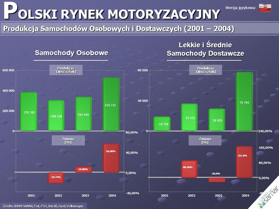 P OLSKI RYNEK MOTORYZACYJNY Produkcja Samochodów Osobowych i Dostawczych (2001 – 2004) Źródło: IBRM SAMAR, Fiat, FSO, Intrall, Opel, Volkswagen Samoch