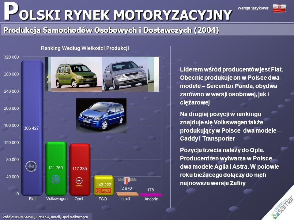 P OLSKI RYNEK MOTORYZACYJNY Produkcja Samochodów Osobowych i Dostawczych (2004) Źródło: IBRM SAMAR, Fiat, FSO, Intrall, Opel, Volkswagen Wersja języko