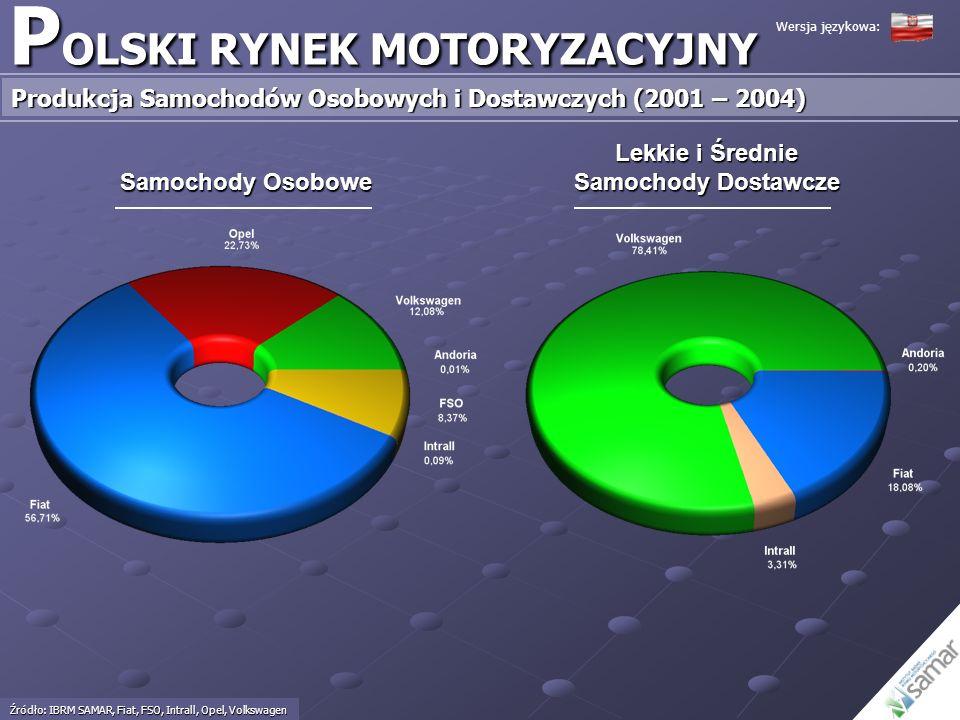 P OLSKI RYNEK MOTORYZACYJNY Produkcja Samochodów Osobowych i Dostawczych (2001 – 2004) Źródło: IBRM SAMAR, Fiat, FSO, Intrall, Opel, Volkswagen Wersja