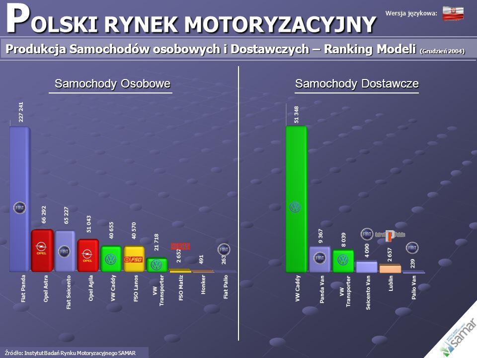 P OLSKI RYNEK MOTORYZACYJNY Produkcja Samochodów osobowych i Dostawczych – Ranking Modeli (Grudzień 2004) Źródło: Instytut Badań Rynku Motoryzacyjnego