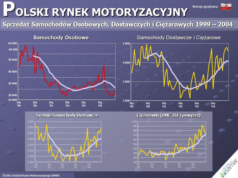 P OLSKI RYNEK MOTORYZACYJNY Sprzedaż Samochodów Osobowych, Dostawczych i Ciężarowych 1999 – 2004 Źródło: Instytut Rynku Motoryzacyjnego SAMAR Samochod