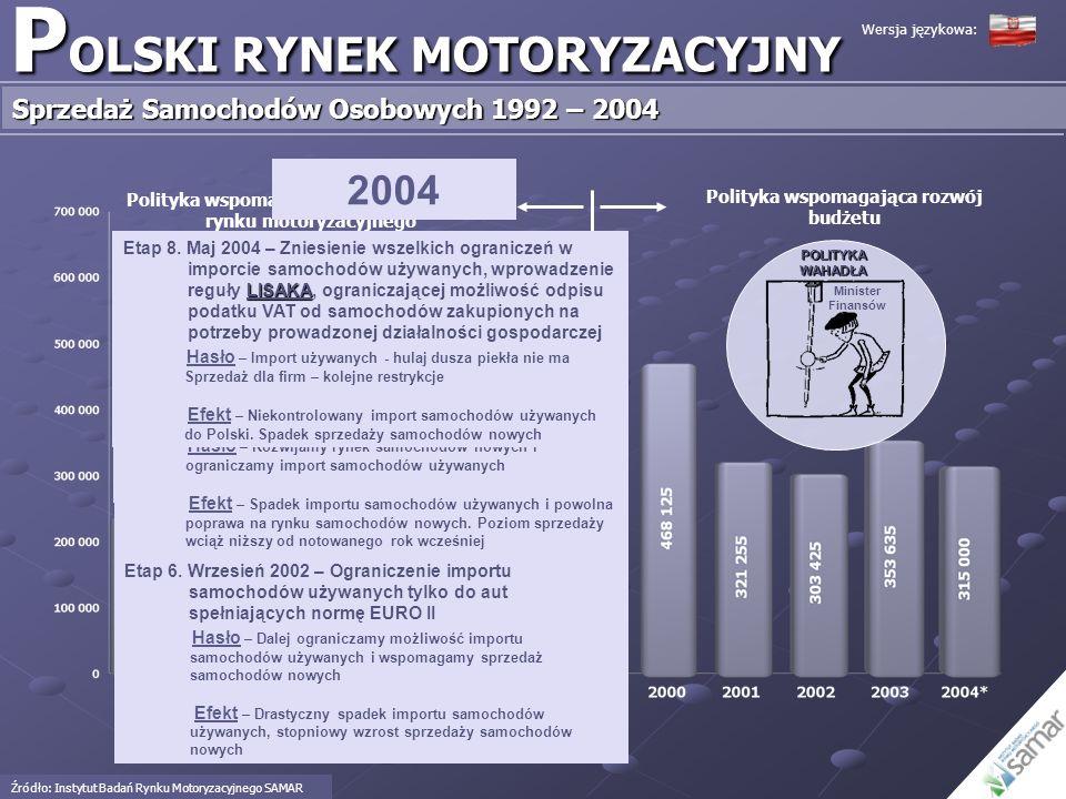 P OLSKI RYNEK MOTORYZACYJNY Sprzedaż Samochodów Osobowych 1992 – 2004 Polityka wspomagająca rozwój polskiego rynku motoryzacyjnego Polityka wspomagają