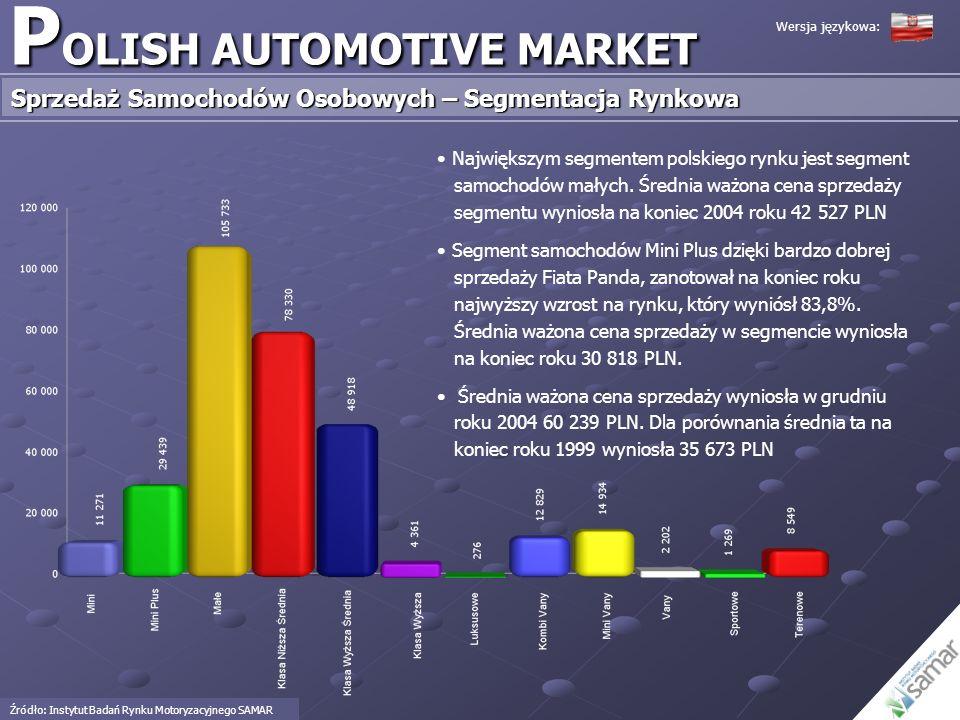 P OLISH AUTOMOTIVE MARKET Sprzedaż Samochodów Osobowych – Segmentacja Rynkowa Źródło: Instytut Badań Rynku Motoryzacyjnego SAMAR Największym segmentem