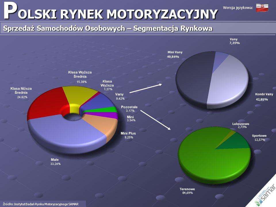 P OLSKI RYNEK MOTORYZACYJNY Sprzedaż Samochodów Osobowych – Segmentacja Rynkowa Źródło: Instytut Badań Rynku Motoryzacyjnego SAMAR Wersja językowa: