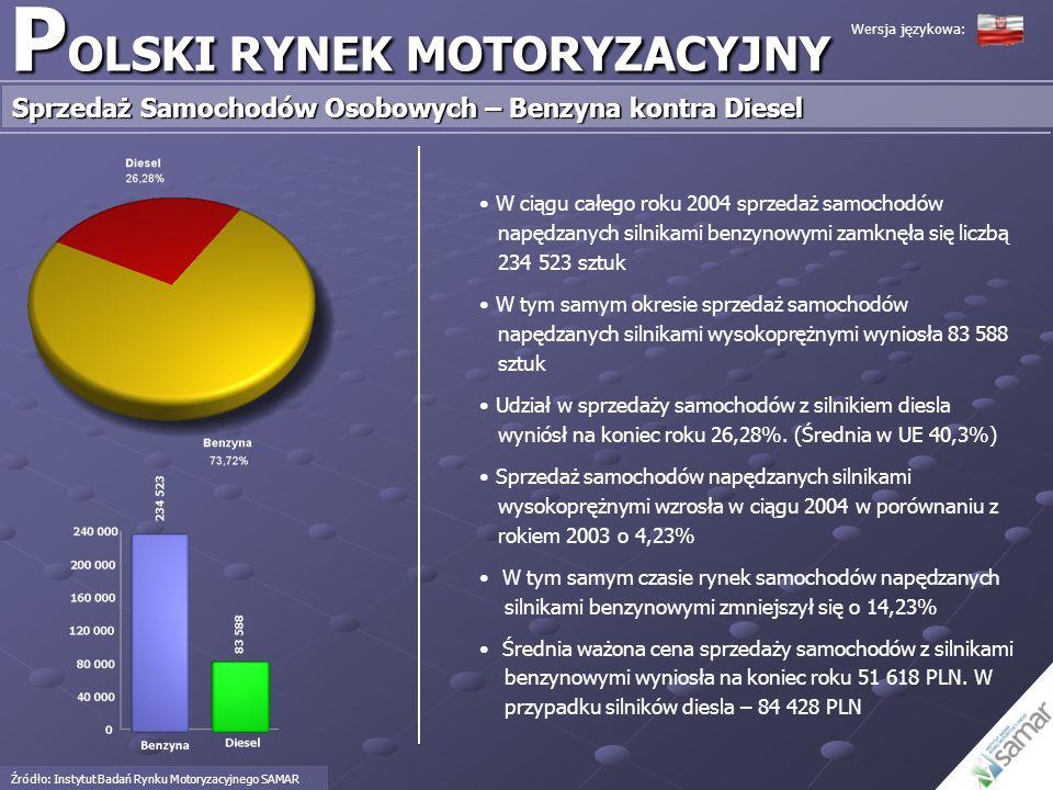 W ciągu całego roku 2004 sprzedaż samochodów napędzanych silnikami benzynowymi zamknęła się liczbą 234 523 sztuk W tym samym okresie sprzedaż samochod