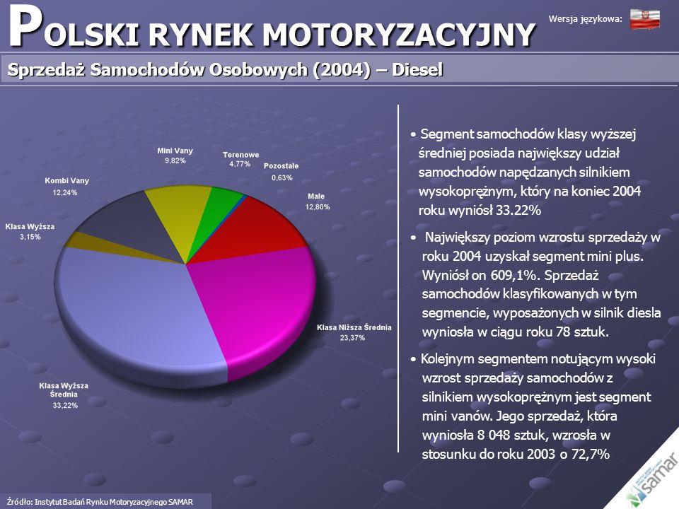 P OLSKI RYNEK MOTORYZACYJNY Sprzedaż Samochodów Osobowych (2004) – Diesel Źródło: Instytut Badań Rynku Motoryzacyjnego SAMAR Segment samochodów klasy