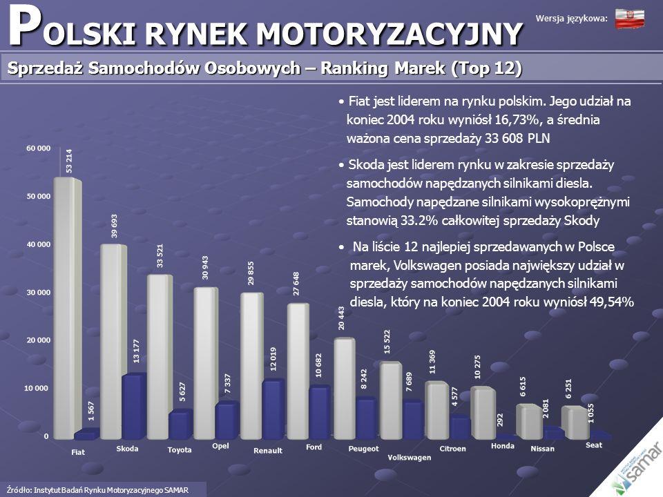 P OLSKI RYNEK MOTORYZACYJNY Sprzedaż Samochodów Osobowych – Ranking Marek (Top 12) Źródło: Instytut Badań Rynku Motoryzacyjnego SAMAR Fiat jest lidere