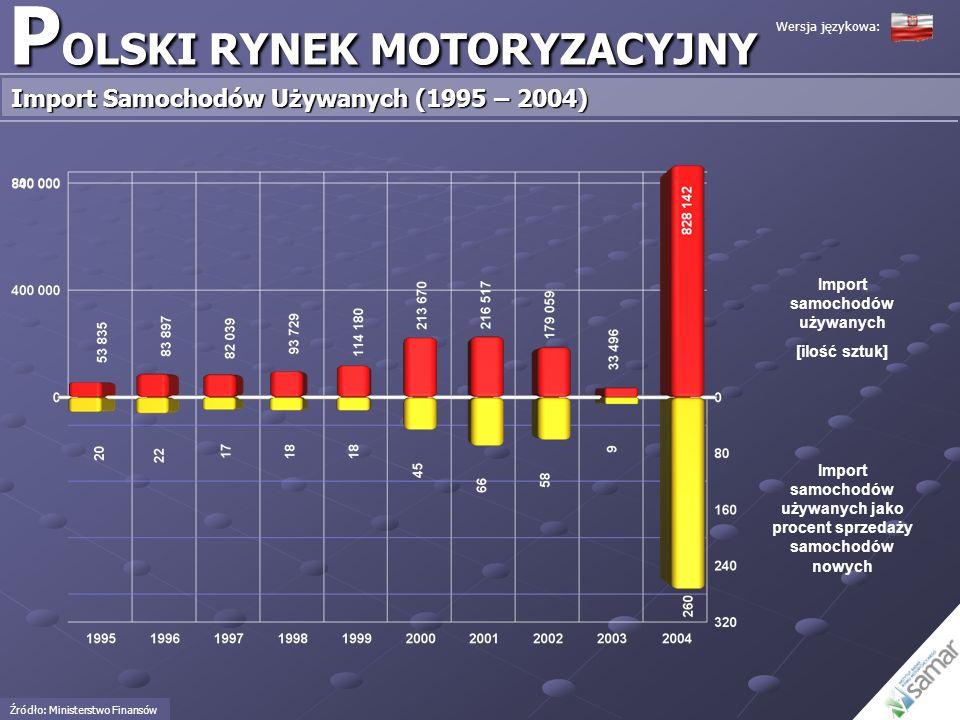 P OLSKI RYNEK MOTORYZACYJNY Import Samochodów Używanych (1995 – 2004) Import samochodów używanych [ilość sztuk] Import samochodów używanych jako proce