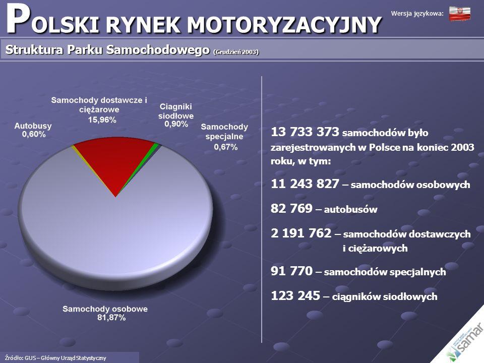 11 243 827 samochodów osobowych było zarejestrowanych w Polsce na koniec roku 2003 Polski park samochodów osobowych jest parkiem starym Średni wiek samochodu w Polsce wynosi 11,5 roku Samochody w wieku do 5 lat stanowią zaledwie 18,2% wszystkich zarejestrowanych w Polsce aut Samochody w wieku powyżej 5 lat stanowią 81.3% wszystkich zarejestrowanych w Polsce aut Samochody starsze niż 10 lat stanowią 56.5% wszystkich zarejestrowanych w Polsce aut P OLSKI RYNEK MOTORYZACYJNY Struktura Wiekowa Parku Samochodów Osobowych (Grudzień 2003) Źródło: GUS – Główny Urząd Statystyczny Wersja językowa: