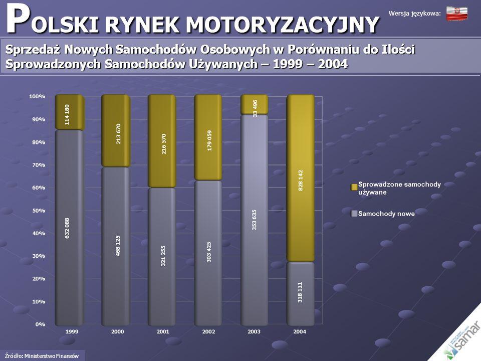 P OLSKI RYNEK MOTORYZACYJNY Sprzedaż Nowych Samochodów Osobowych w Porównaniu do Ilości Sprowadzonych Samochodów Używanych – 1999 – 2004 Wersja języko