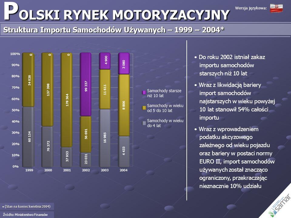 P OLSKI RYNEK MOTORYZACYJNY Struktura Importu Samochodów Używanych – 1999 – 2004* (Stan na koniec kwietnia 2004) (Stan na koniec kwietnia 2004) Do rok