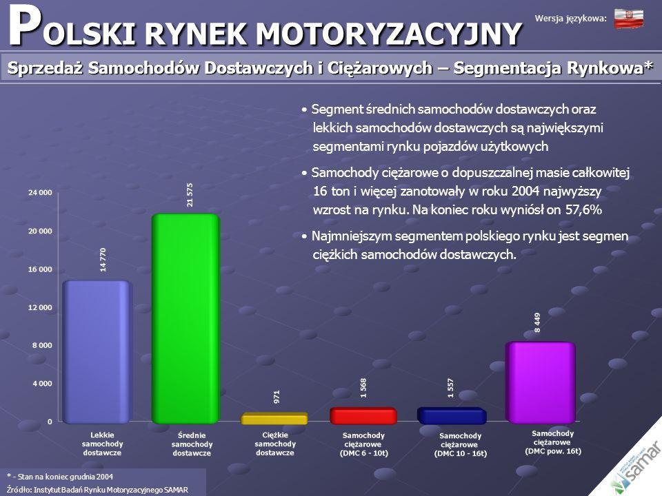 P OLSKI RYNEK MOTORYZACYJNY Sprzedaż Samochodów Dostawczych i Ciężarowych – Segmentacja Rynkowa* * - Stan na koniec grudnia 2004 Źródło: Instytut Bada