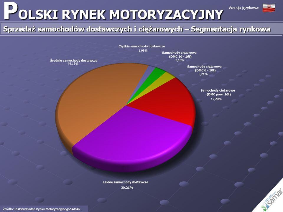 P OLSKI RYNEK MOTORYZACYJNY Sprzedaż samochodów dostawczych i ciężarowych – Segmentacja rynkowa Źródło: Instytut Badań Rynku Motoryzacyjnego SAMAR Wer