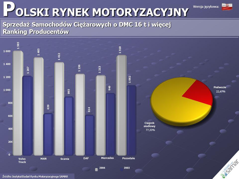 P OLSKI RYNEK MOTORYZACYJNY Sprzedaż Samochodów Ciężarowych o DMC 16 t i więcej Ranking Producentów Źródło: Instytut Badań Rynku Motoryzacyjnego SAMAR