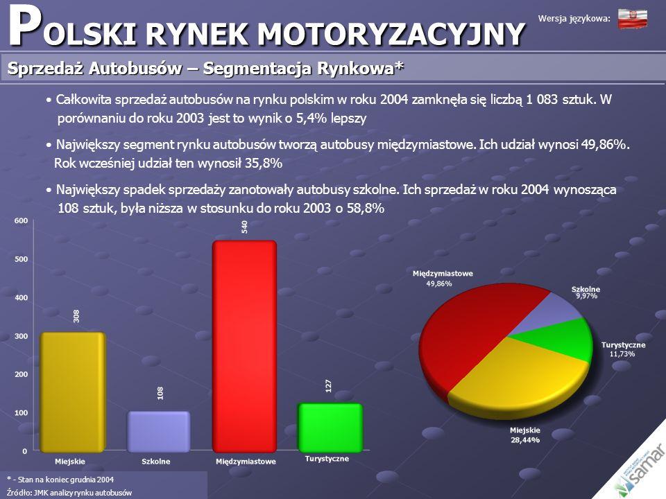 P OLSKI RYNEK MOTORYZACYJNY Sprzedaż Autobusów – Segmentacja Rynkowa* * - Stan na koniec grudnia 2004 Źródło: JMK analizy rynku autobusów Całkowita sp