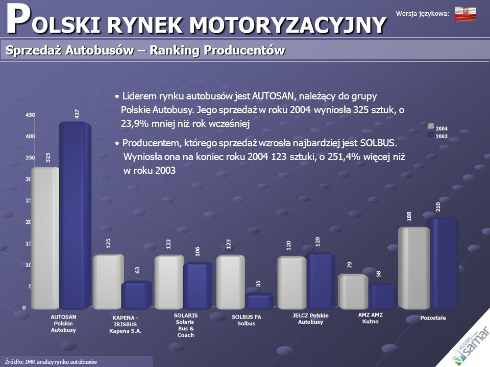 P OLSKI RYNEK MOTORYZACYJNY Sprzedaż Autobusów – Ranking Producentów Źródło: JMK analizy rynku autobusów Liderem rynku autobusów jest AUTOSAN, należąc