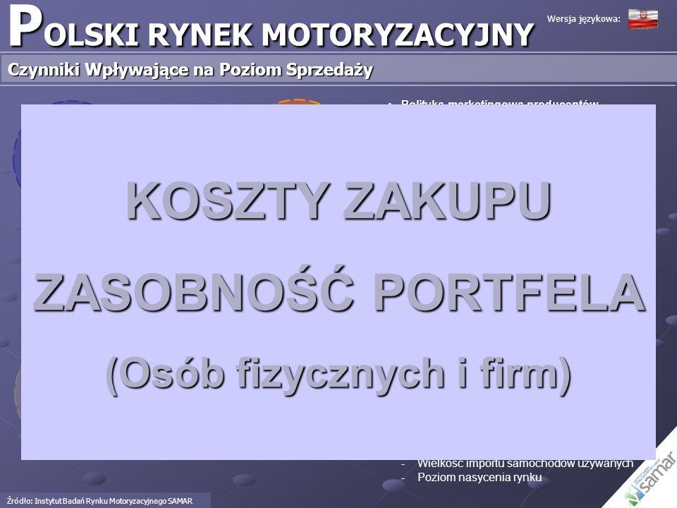 Wielkość sprzedaży samochodów Polityka marketingowa producentów Polityka Rządu w zakresie przemysłu motoryzacyjnego Czynniki zewnętrzne Czynniki wewnę
