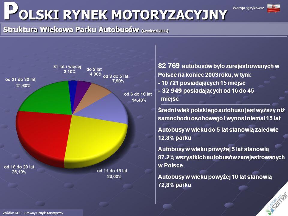 P OLSKI RYNEK MOTORYZACYJNY Struktura Wiekowa Parku Samochodów Dostawczych i Ciężarowych (w tym Ciągników Siodłowych) (Grudzień 2003) Źródło: GUS – Główny Urząd Statystyczny 2 315 007 samochodów dostawczych i ciężarowych (w tym ciągniki siodłowe) było zarejestrowanych na koniec 2003 roku Średni wiek samochodu dostawczego i ciężarowego jest wyższy niż samochodu osobowego i wynosi 12,5 roku Samochody dostawcze i ciężarowe w wieku powyżej 5 lat stanowią 32,36% parku Samochody dostawcze i ciężarowe w wieku powyżej 5 lat stanowią 67.64% parku Samochody dostawcze i ciężarowe w wieku powyżej 10 lat stanowią 49.54% parku Wersja językowa: