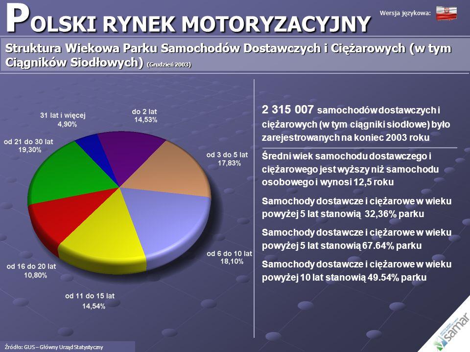 P OLSKI RYNEK MOTORYZACYJNY Sprzedaż Samochodów Osobowych – Ranking Marek (Top 12) Źródło: Instytut Badań Rynku Motoryzacyjnego SAMAR Fiat jest liderem na rynku polskim.