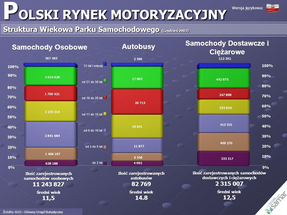 Średni poziom nasycenia rynku w krajach Unii (25) wynosi 434 samochody zarejestrowane na 1,000 mieszkańców Luksemburg jest krajem o najwyższym poziomie nasycenia, który wynosi 641 samochodów na 1000 mieszkańców Rynek niemiecki znajduje się na trzeciej pozycji w rankingu z ilością 546 samochodów zarejestrowanych na 1000 mieszkańców Polska z ilością 294 samochodów zarejstrowanych na 1,000 mieszkańców znajduje się na 18 tej pozycji w rankingu Najniższy poziom nasycenia w krajach Unii notuje rynek słowacki, gdzie zarejestrowano 252 samochody na 1,000 mieszkańców P OLSKI RYNEK MOTORYZACYJNY Poziom Nasycenia Rynku - Polska w Porównaniu z Krajami Unii (Grudzień 2003) Wersja językowa: