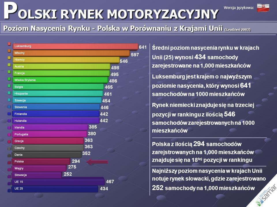 P OLSKI RYNEK MOTORYZACYJNY Import Samochodów Używanych (1995 – 2004) Import samochodów używanych [ilość sztuk] Import samochodów używanych jako procent sprzedaży samochodów nowych Wersja językowa: Źródło: Ministerstwo Finansów