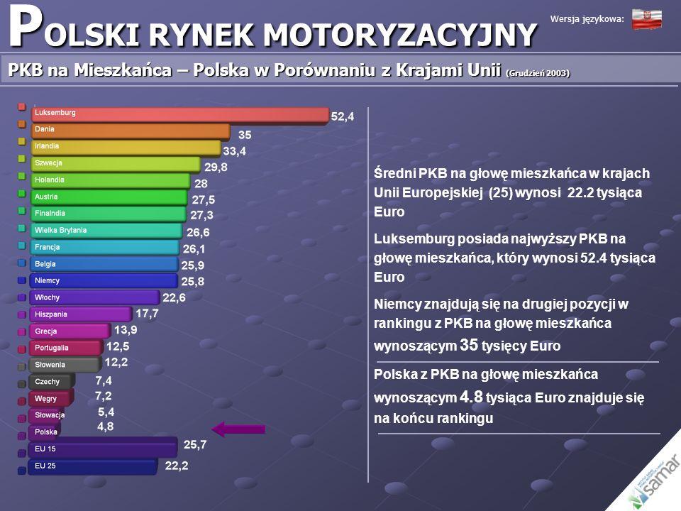 P OLSKI RYNEK MOTORYZACYJNY Sprzedaż Nowych Samochodów Osobowych w Porównaniu do Ilości Sprowadzonych Samochodów Używanych – 1999 – 2004 Wersja językowa: Źródło: Ministerstwo Finansów