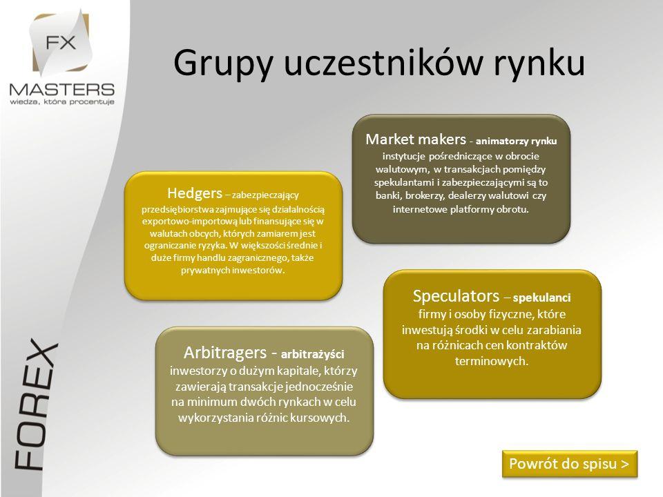 Grupy uczestników rynku Powrót do spisu > Hedgers – zabezpieczający przedsiębiorstwa zajmujące się działalnością exportowo-importową lub finansujące s