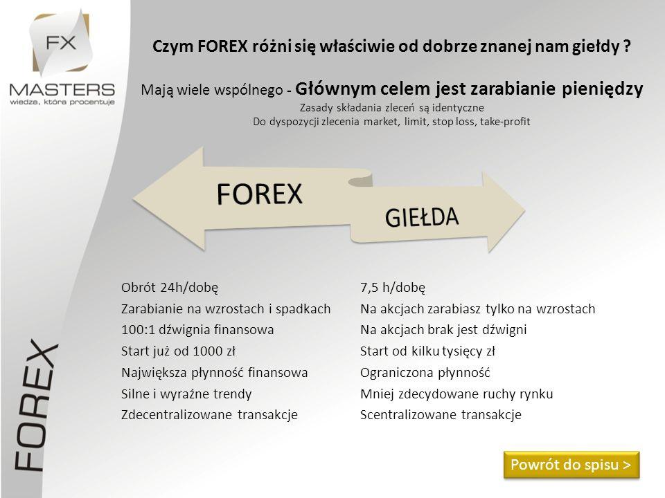 Czym FOREX różni się właściwie od dobrze znanej nam giełdy ? Mają wiele wspólnego - Głównym celem jest zarabianie pieniędzy Zasady składania zleceń są