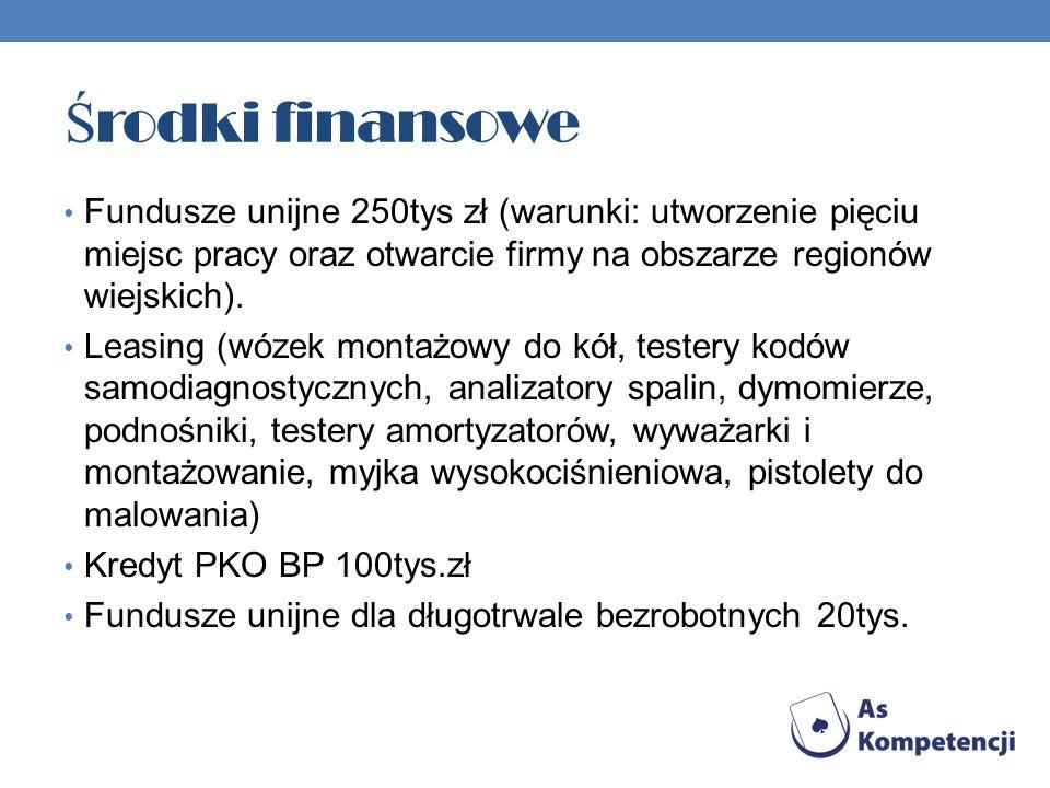 Ś rodki finansowe Fundusze unijne 250tys zł (warunki: utworzenie pięciu miejsc pracy oraz otwarcie firmy na obszarze regionów wiejskich).