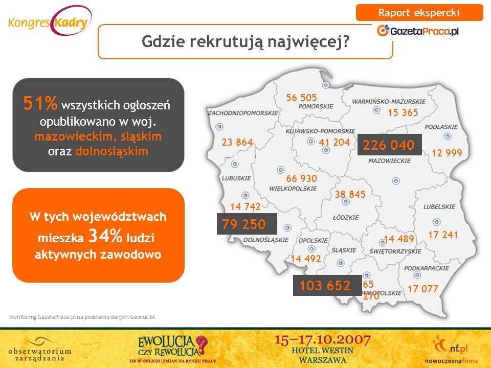 Gdzie rekrutują najwięcej? Monitoring GazetaPraca.pl na podstawie danych Gemius SA 51% wszystkich ogłoszeń opublikowano w woj. mazowieckim, śląskim or