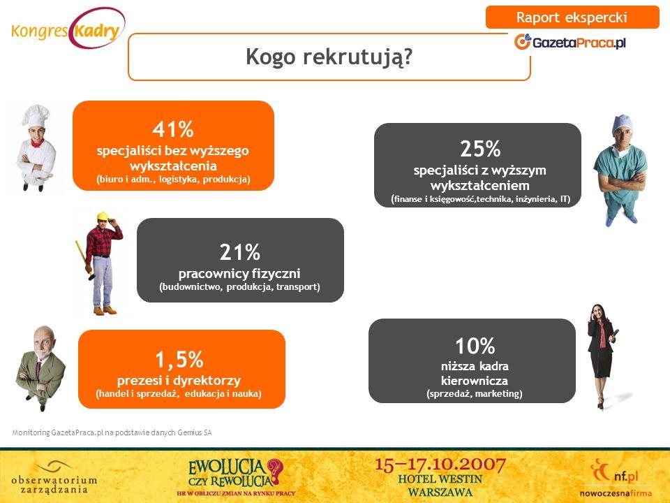 Kogo rekrutują? Monitoring GazetaPraca.pl na podstawie danych Gemius SA 41% specjaliści bez wyższego wykształcenia (biuro i adm., logistyka, produkcja
