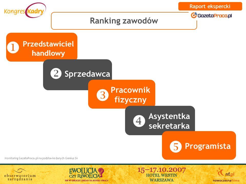 Ranking zawodów Monitoring GazetaPraca.pl na podstawie danych Gemius SA Przedstawiciel handlowy Sprzedawca Pracownik fizyczny Asystentka sekretarka Pr
