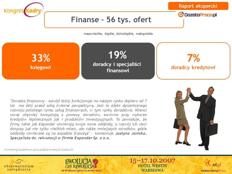 Finanse – 56 tys. ofert Monitoring GazetaPraca.pl na podstawie danych Gemius SA 33% księgowi 19% doradcy i specjaliści finansowi 7% doradcy kredytowi