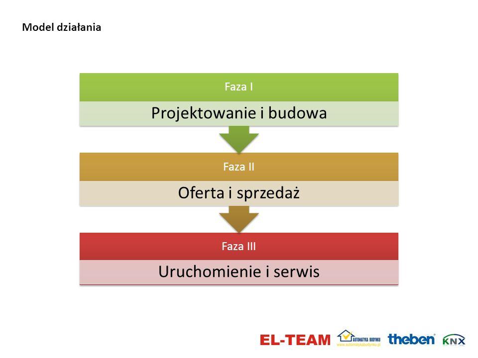Model działania Faza III Uruchomienie i serwis Faza II Oferta i sprzedaż Faza I Projektowanie i budowa