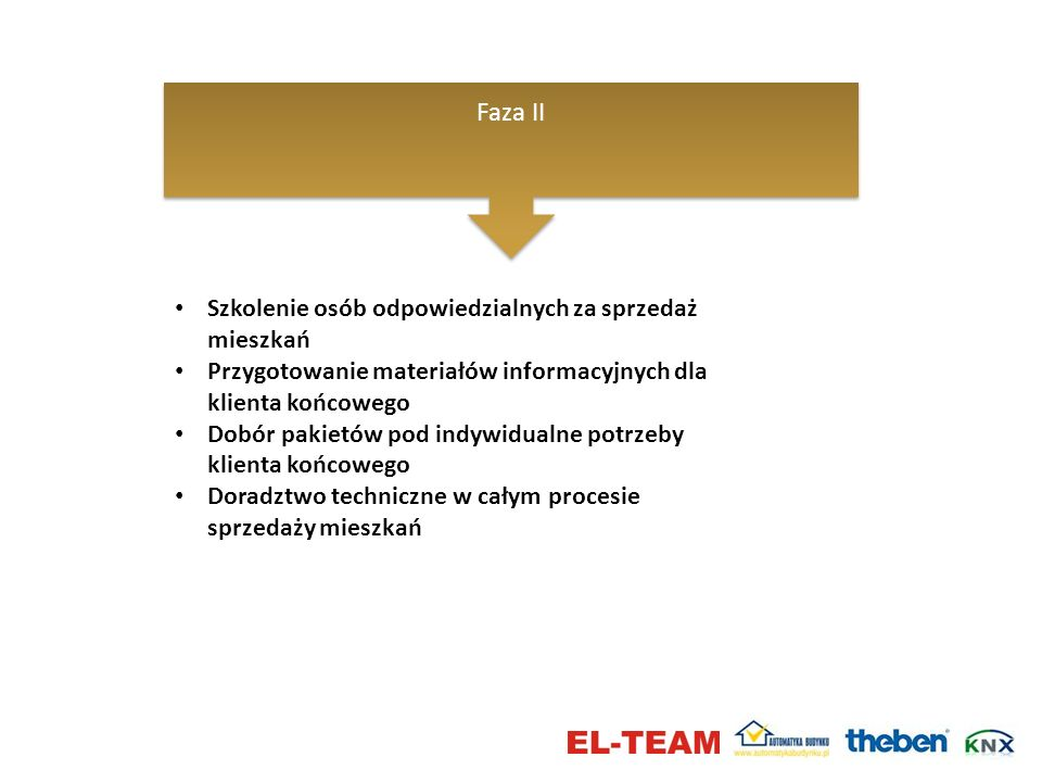 Faza II Szkolenie osób odpowiedzialnych za sprzedaż mieszkań Przygotowanie materiałów informacyjnych dla klienta końcowego Dobór pakietów pod indywidu