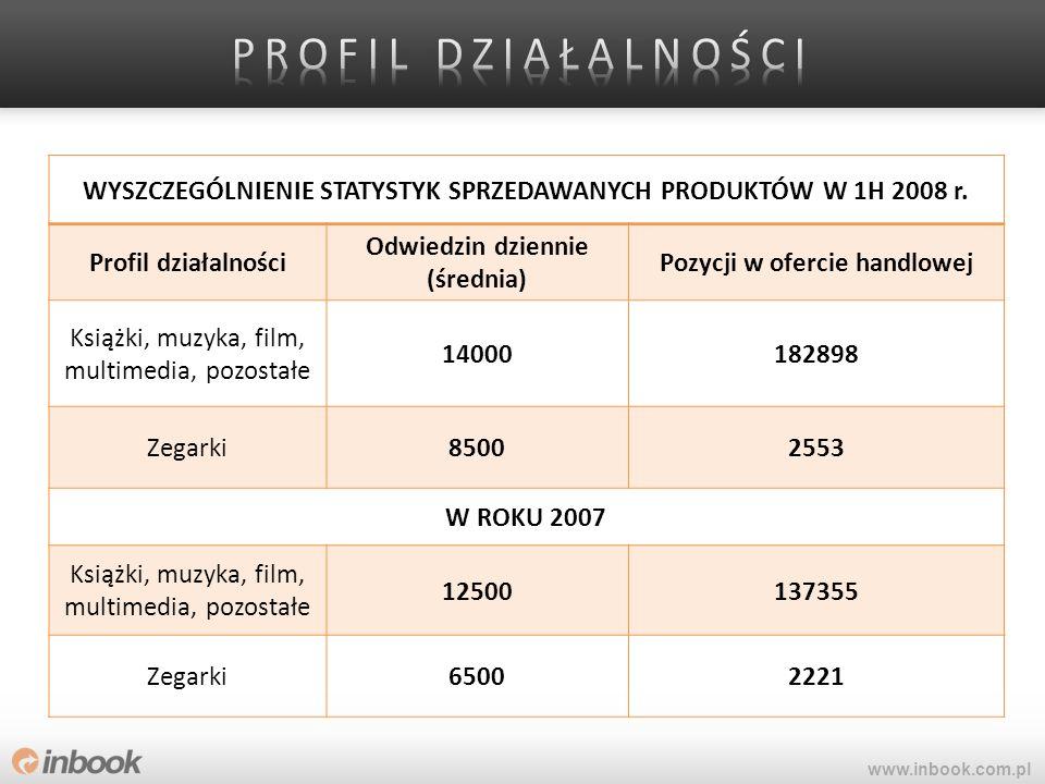 WYSZCZEGÓLNIENIE STATYSTYK SPRZEDAWANYCH PRODUKTÓW W 1H 2008 r. Profil działalności Odwiedzin dziennie (średnia) Pozycji w ofercie handlowej Książki,