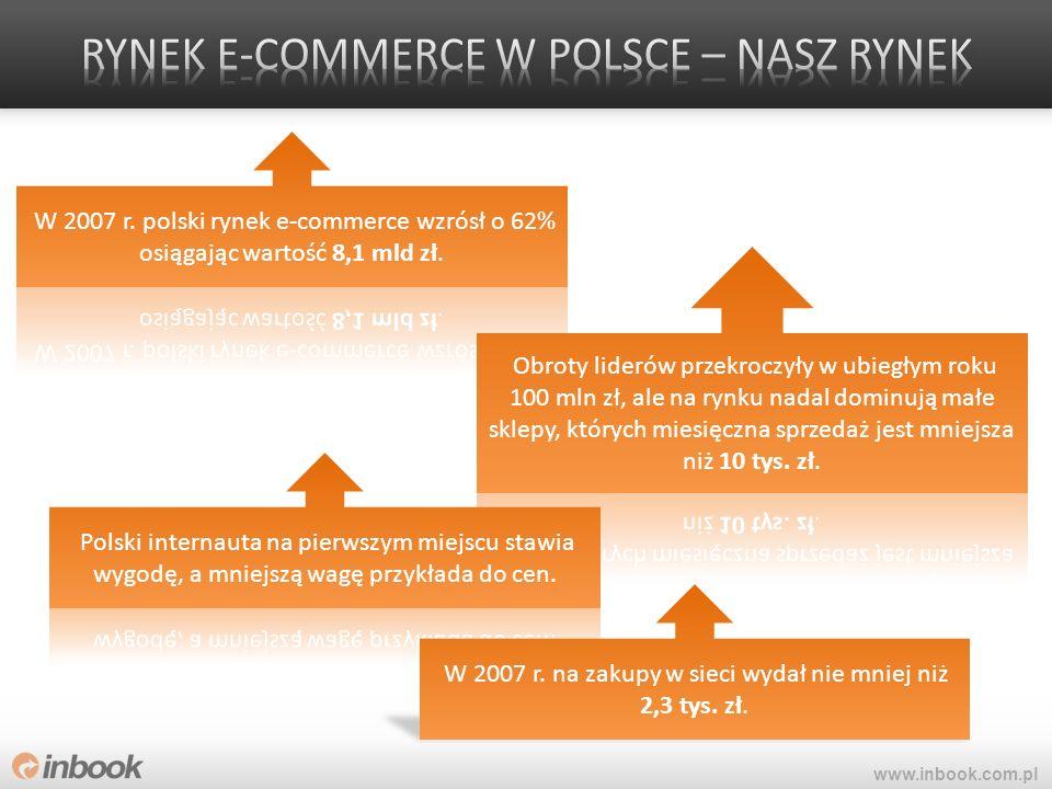 W 2007 r. na zakupy w sieci wydał nie mniej niż 2,3 tys. zł.