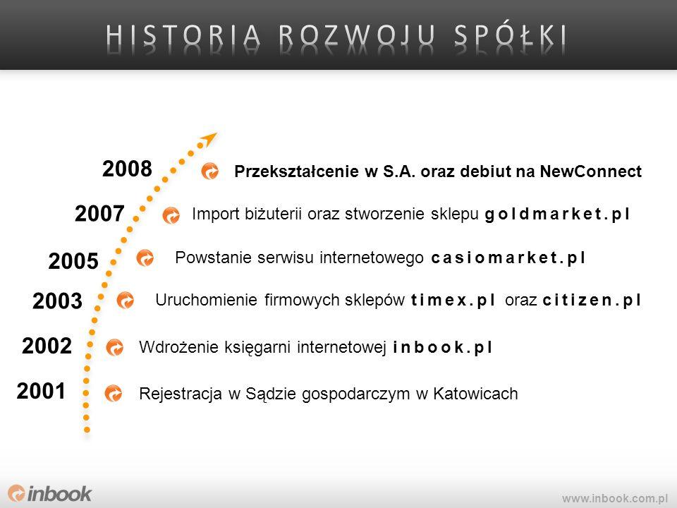 2001 2008 2005 Rejestracja w Sądzie gospodarczym w Katowicach 2007 Import biżuterii oraz stworzenie sklepu goldmarket.pl Powstanie serwisu internetowe