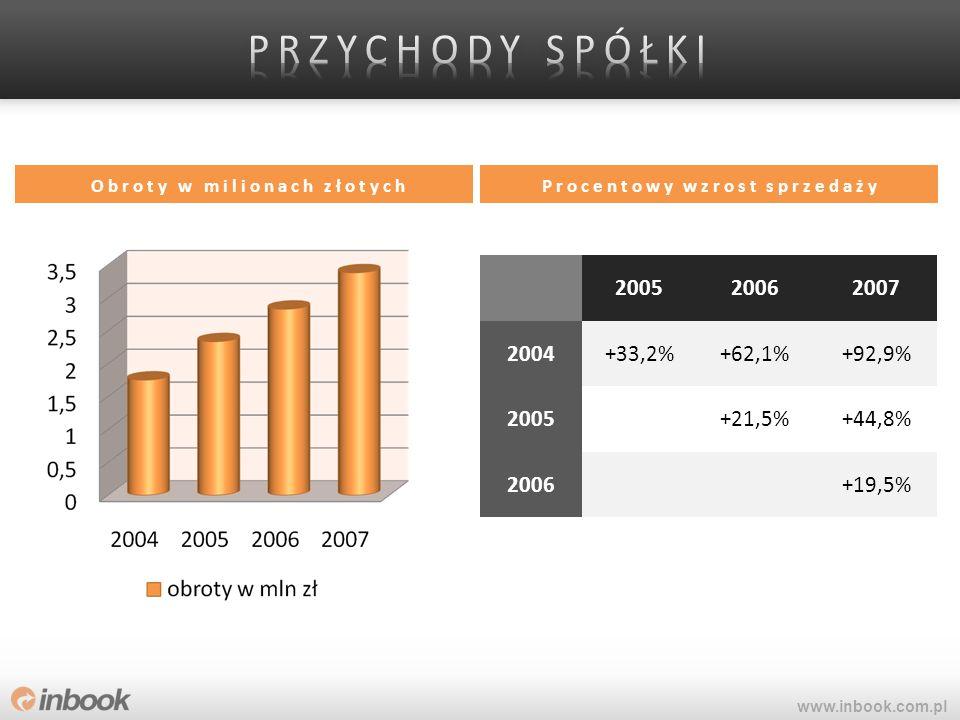 200520062007 2004+33,2%+62,1%+92,9% 2005+21,5%+44,8% 2006+19,5% Procentowy wzrost sprzedażyObroty w milionach złotych www.inbook.com.pl