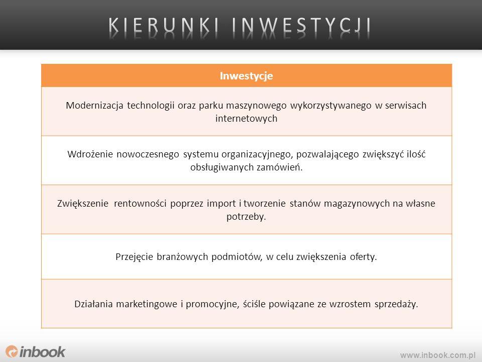 Inwestycje Modernizacja technologii oraz parku maszynowego wykorzystywanego w serwisach internetowych Wdrożenie nowoczesnego systemu organizacyjnego,